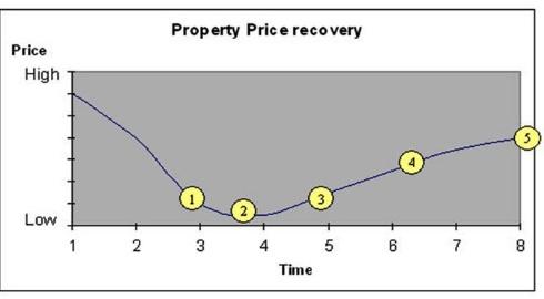 Spanish Price Reovery